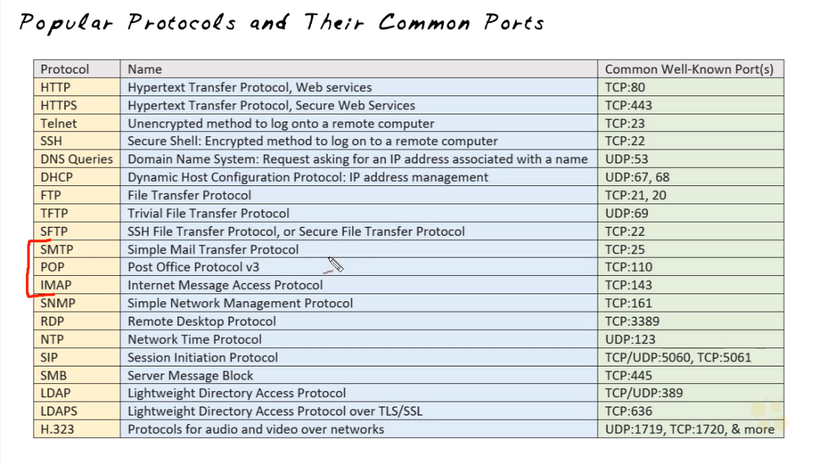 Well known ports
